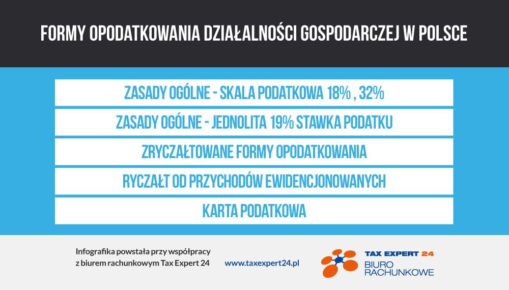 formy-opodatkowania-dzialalnosci-gospodarczej-w-polsce